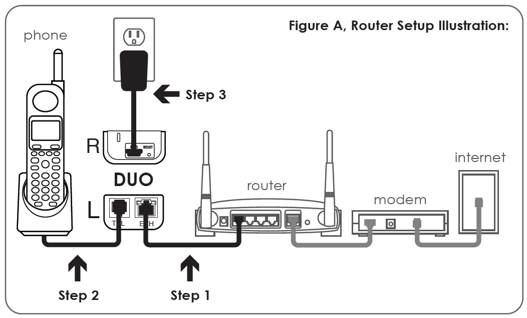nettalk duo setup router nettalk rh nettalk ca linksys router hookup diagram netgear router hookup diagram